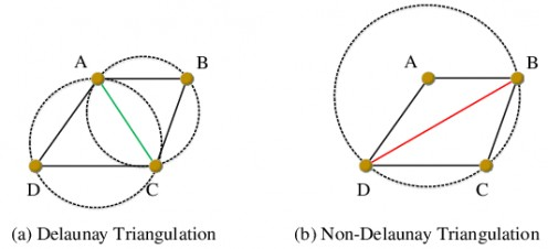 DELAUNAY AND NON DELAUNAY TRIANGULATION