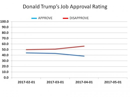 CHART 15 - TRUMP JOB APPROVAL - OVERALL