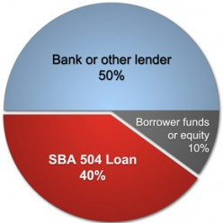 A Short Overview of the Small Business Administration's 504 Loan Program