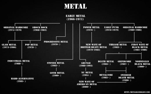Metal subgenres