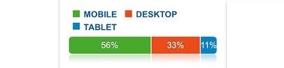 Google Analytics Data Showing Real Time Mobile Usage