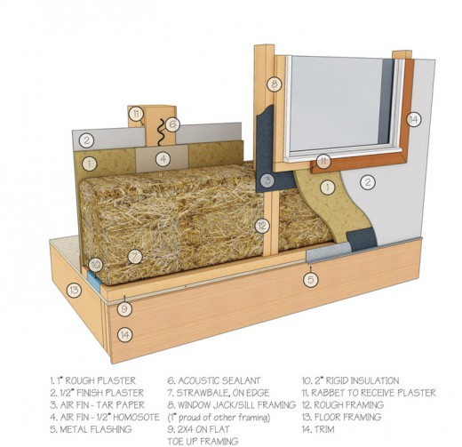 Straw Bale Wall Insulation