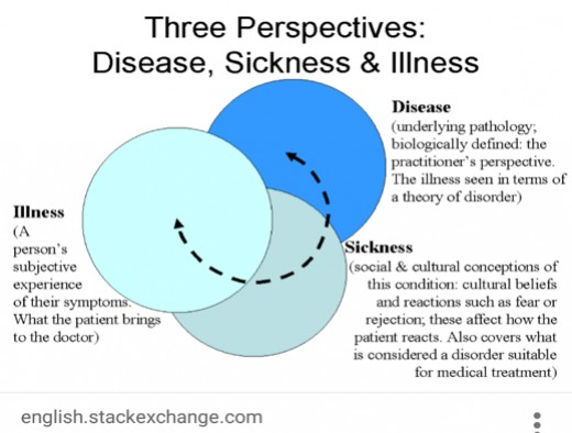 Disease, Sickness and Illness