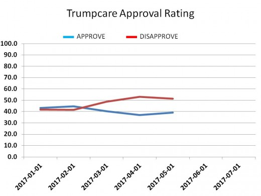 CHART 19 - TRUMPCARE APPROVAL