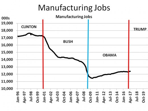 Chart 6 - Manufacturing Jobs (1996 - 2020)