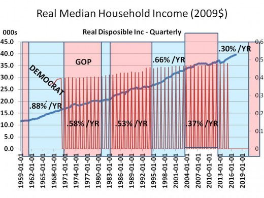 Chart 10 - Real Median Family Income, 1959 - 2020 (2009$)