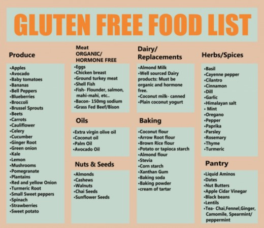 Here is a picture of a gluten free food list