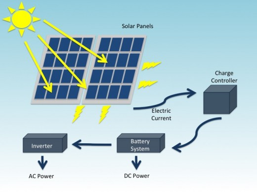 Conversion of Light Energy into Electricity