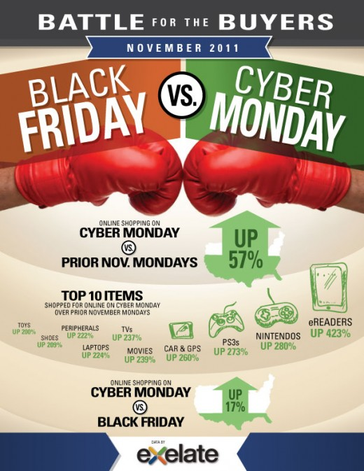 This is black Friday and Cyber Monday results from 2011
