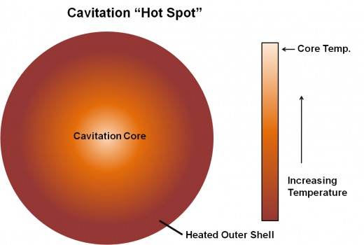 Upon the collapse of a bubble experiencing cavitation, a hot spot is produced for a small amount of time. That hot spot contains a high temperature core that is surrounded by a cooler outer shell.