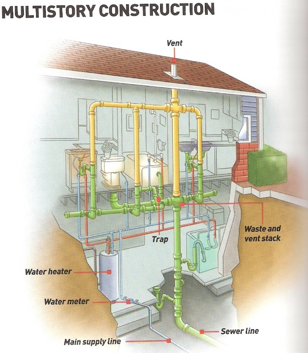 Home Plumbing Repair Tips Do It Yourself