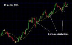 Moving Average Strategies in Forex Trading