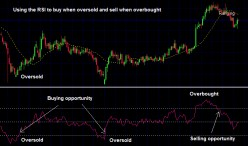 RSI Strategies in Forex Trading