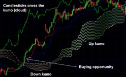 Ichimoku Kinko Hyo Strategies in Forex Trading