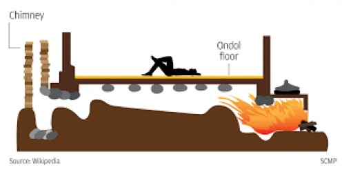 In South Korean houses, the heat comes from underneath the flooring which is why during cold weather, South Koreans sit on the floor.