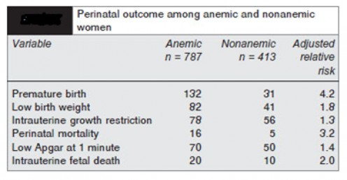 Journal of South Asian Federation of Obstetrics & Gynecology;May-Aug2011, Vol. 3 Issue 2, p75