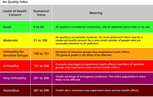 The Air Quality Index (used in the U.S.)