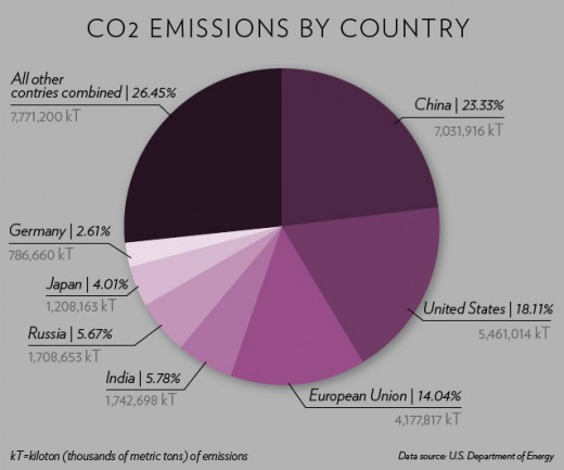 CO2 Emissions by country. Notice how the US and China produce over one-third of all Carbon emissions?