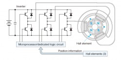 Mathematical Modeling and PID Control of Brushless Dc Motor
