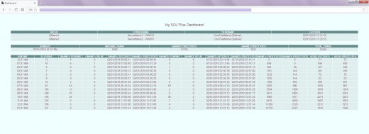 Dashboard (Web Page) generated using SQL syntax.
