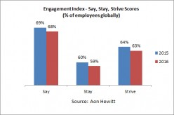 Learning Management Systems: The Answer to Declining Employee Engagement?