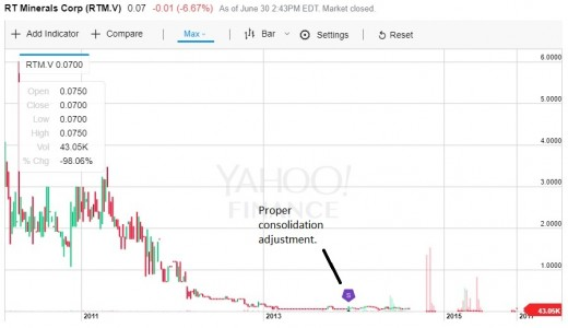 A chart for shares of RT Minerals showing a proper consolidation adjustment, from Yahoo Finance.