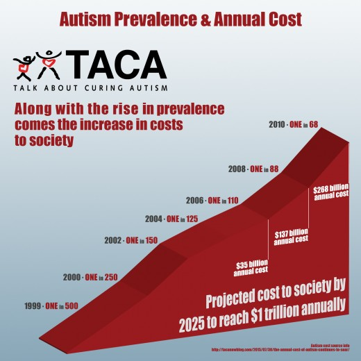 Autism prevalence and cost (as of 2010)
