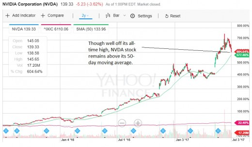 A two-year chart for NVDA stock, showing its ultra-strong performance, far surpassing returns offered by the Nasdaq Composite.