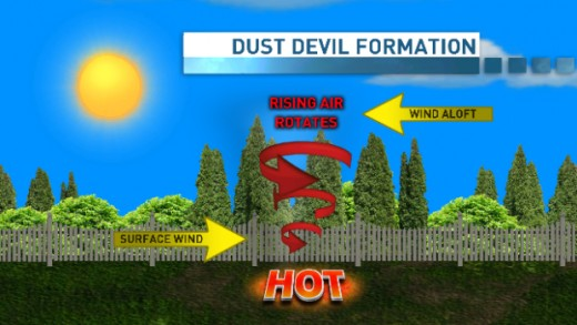 How a dust-devil forms