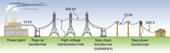 POWER DISTRIBUTION GRID, THE KEY TO HUMAN EXISTENCE