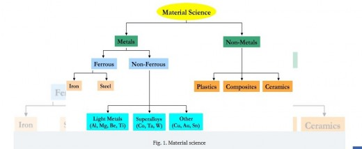 An image of Materials Science and the classification.