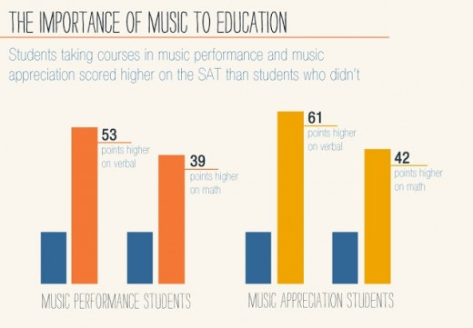 Music education and test scores