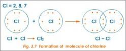 Chemical Bonding Explanation