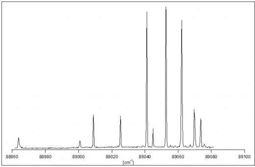 A REMPI spectrum of the HCl molecule. The spectrum shows several excitation peaks.