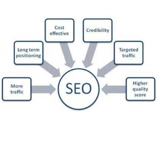 SEO principles and values