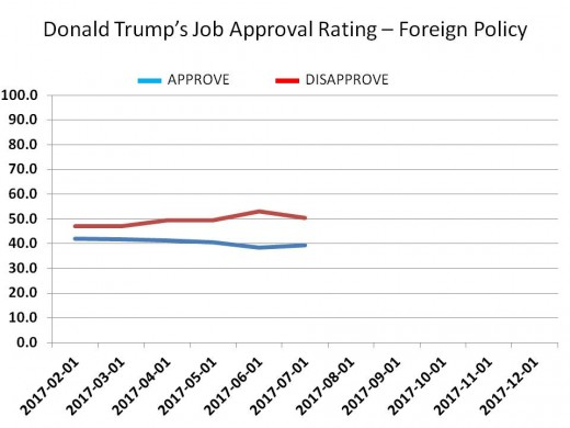 CHART 16 - TRUMP JOB APPROVAL - FOREIGN POLICY