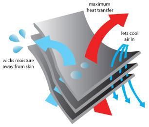 EVAPOTECH Technology