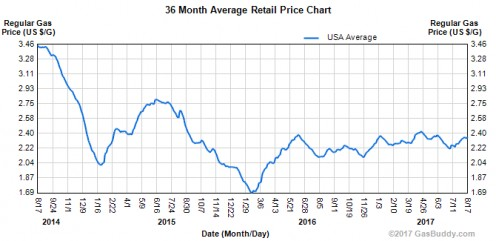 This chart demonstrates how volatile gas prices can be over just a few years.  Some of my tips can help smooth out this volatility, and help you consistently save more at the pump.