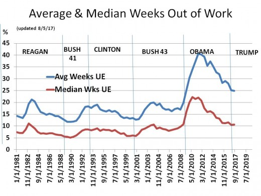 Chart 14 - Average and Median Weeks Out of Work