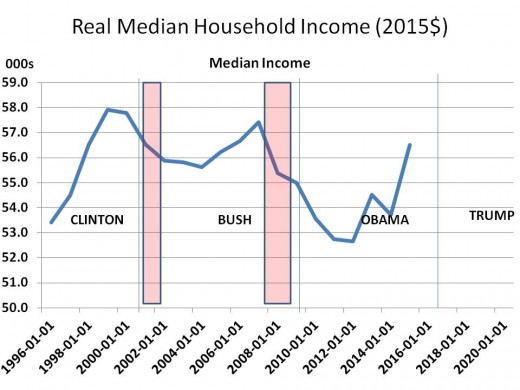 Chart 9 - Real Median Family Income, 1996 - 2020 (2015$)