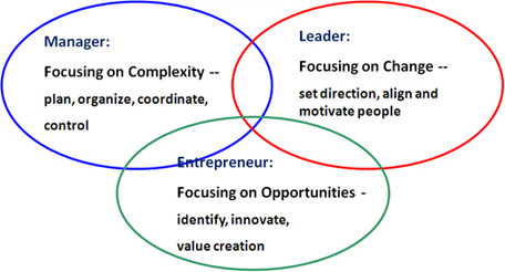 The three archetype model: Manager-Entrepreneur-Leader