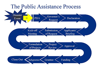A snake-graph of the disaster declaration process.