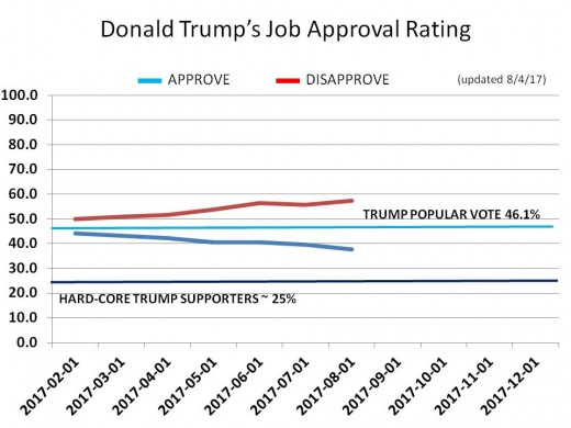 CHART 17 - TRUMP JOB APPROVAL - OVERALL