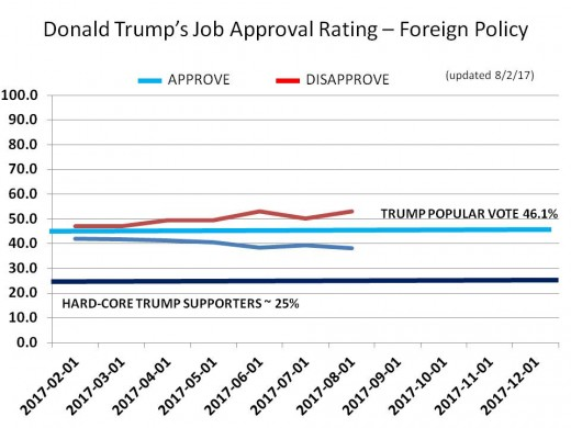 CHART 19 - TRUMP JOB APPROVAL - FOREIGN POLICY
