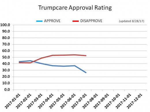 CHART 22 - TRUMPCARE APPROVAL