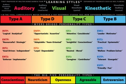 Learning Styles & Personality Chart