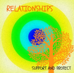 Relationships Protect and Support is one of the slides for the video presentation. The words support and protect are repeated throughout the lesson so students become familiar with the terms.