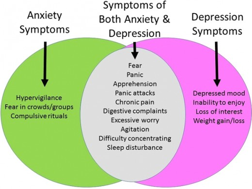 symptoms of depression and anxiety and how to treat it hubpages