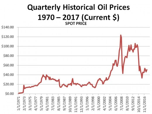 Chart (9/22/17)  - PRICE OF OIL SINCE 1970 IN CURRENT DOLLARS