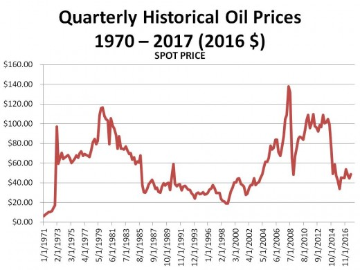 Chart 3 (9/22/17) - PRICE OF OIL SINCE 1970 IN CONSTANT 2016 DOLLARS